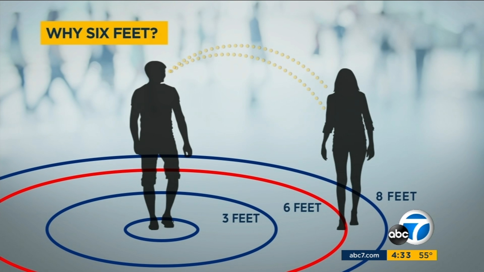 6 Feet 6 why 6 feet? the science of social distancing