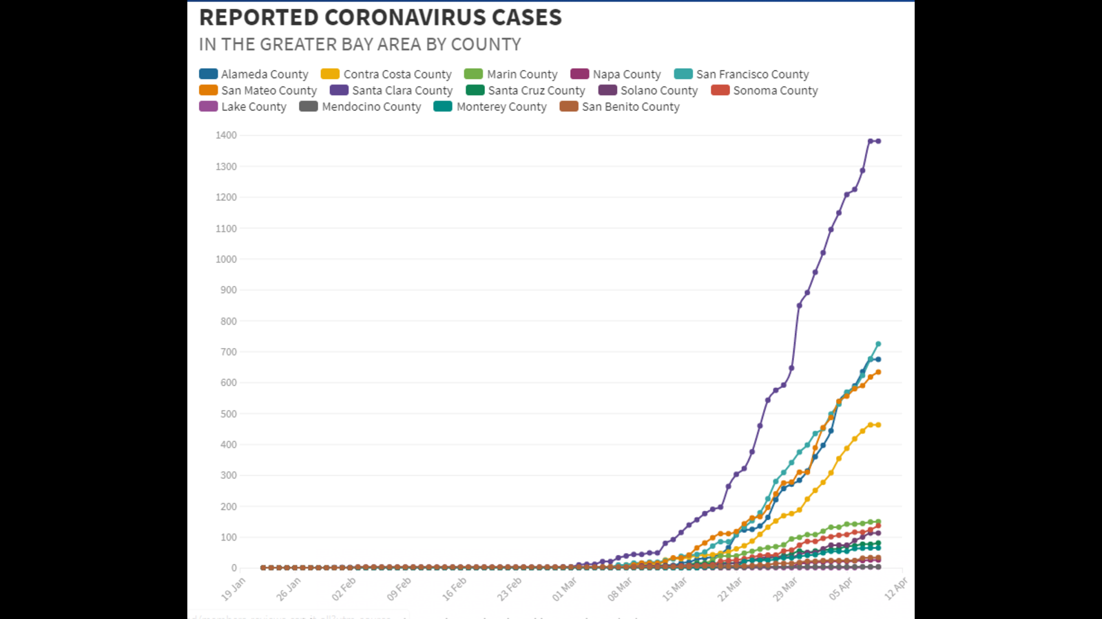 Coronavirus Data Graph Shows How The Curve Of Covid 19 Cases Is Bending In Northern California Abc7 San Francisco