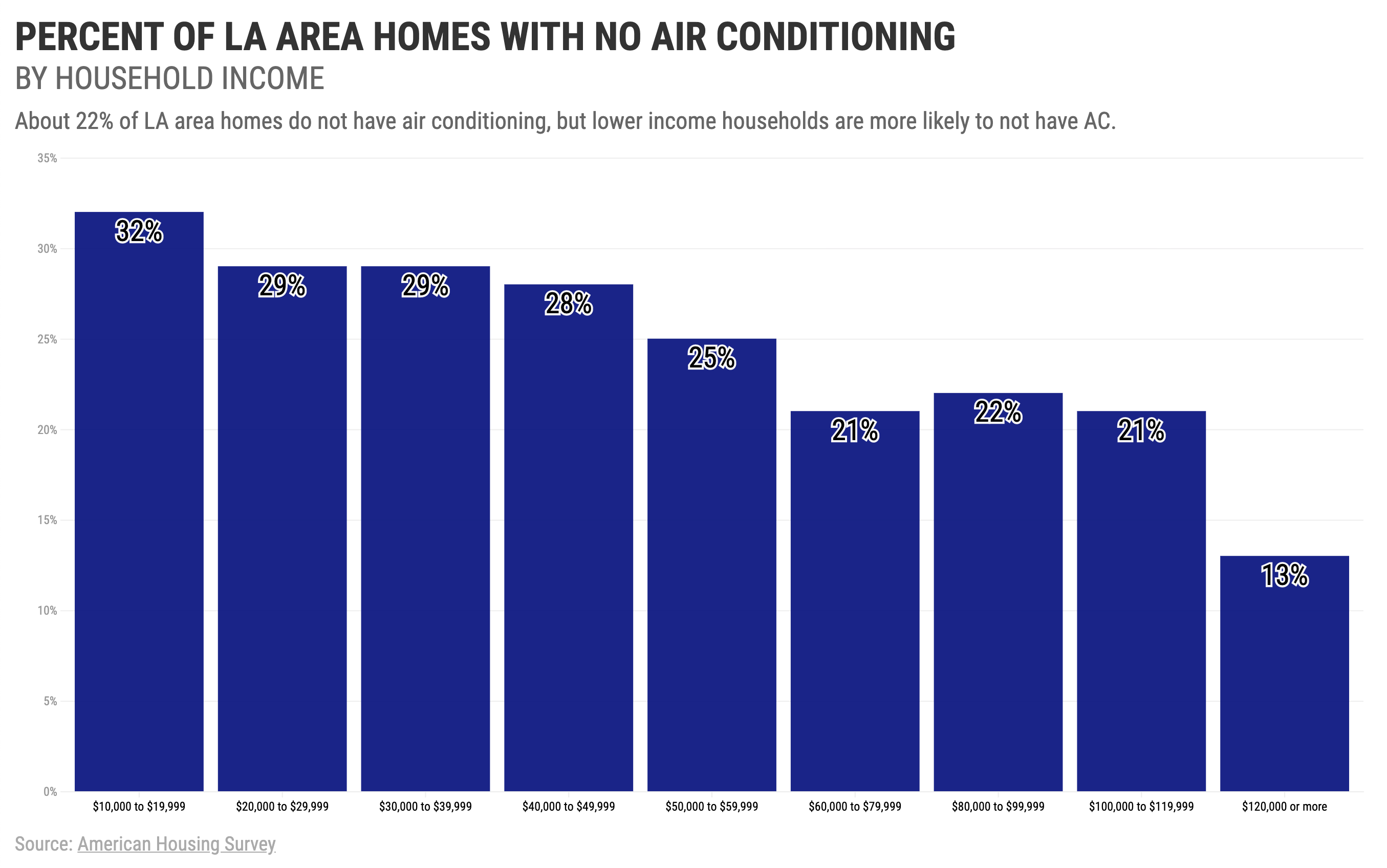 About 22% of LA area homes do not have air conditioning, but lower income households are more likely to not have AC
