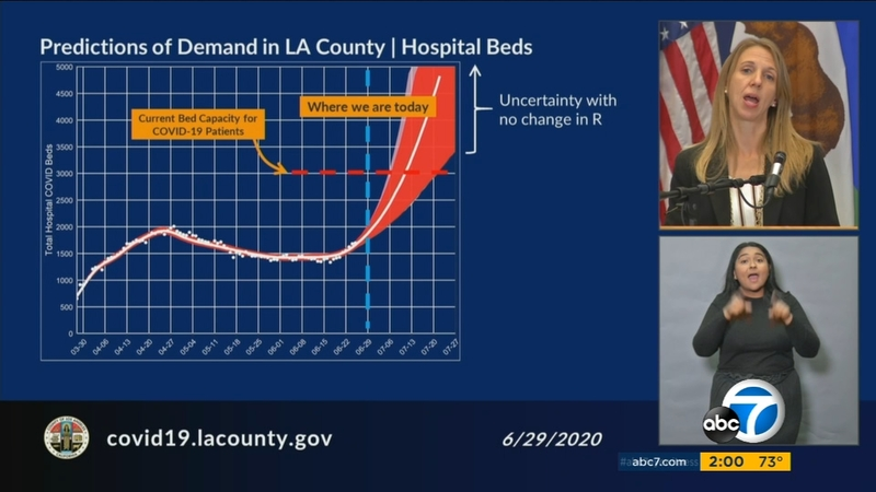 Coronavirus In La Officials Warn Hospital Beds In Los Angeles County May Not Meet Demand As Cases Surge Abc7 San Francisco