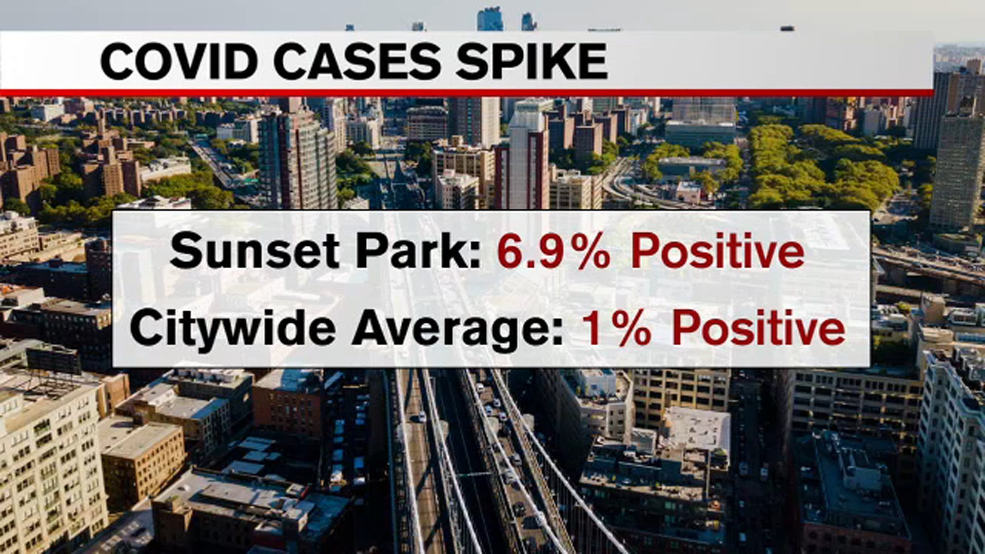 Covid Nyc Update 228 New Covid Cases 6 7 Positivity Rate In Sunset Park Brooklyn Abc7 New York