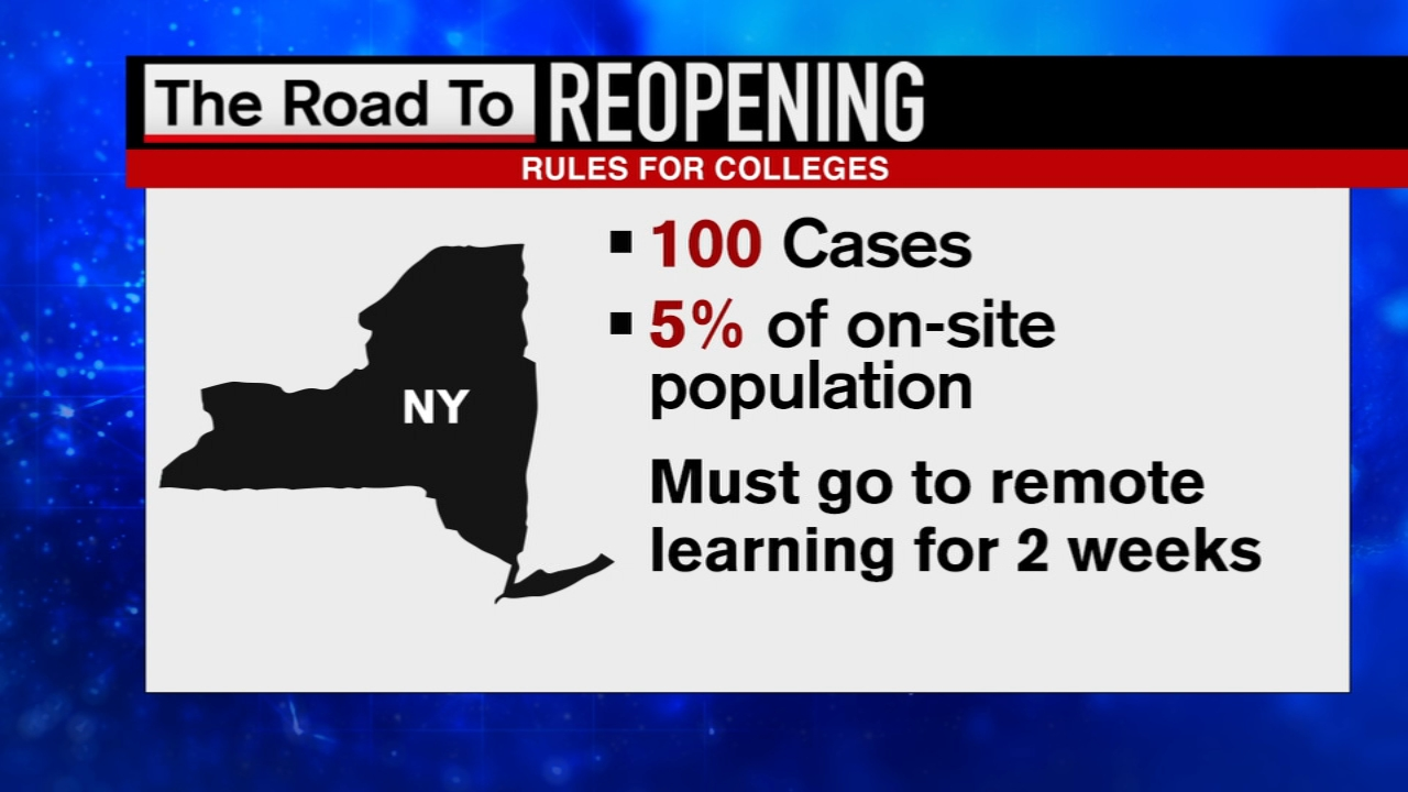 Nyc And Tri State Area Universities And Colleges Reopening Plans For Fall 2020 Abc7 New York