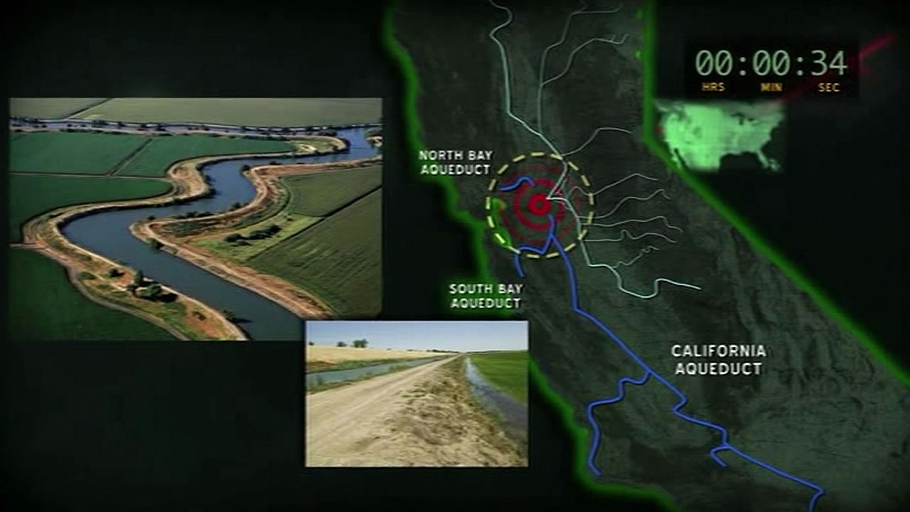 online advertisement showing California's dirt levees