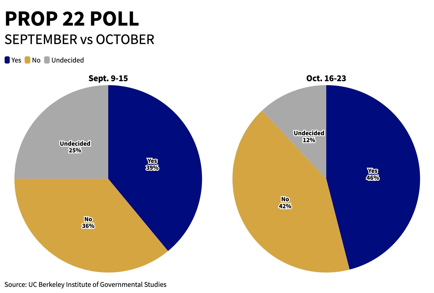 CA Prop 22 Poll