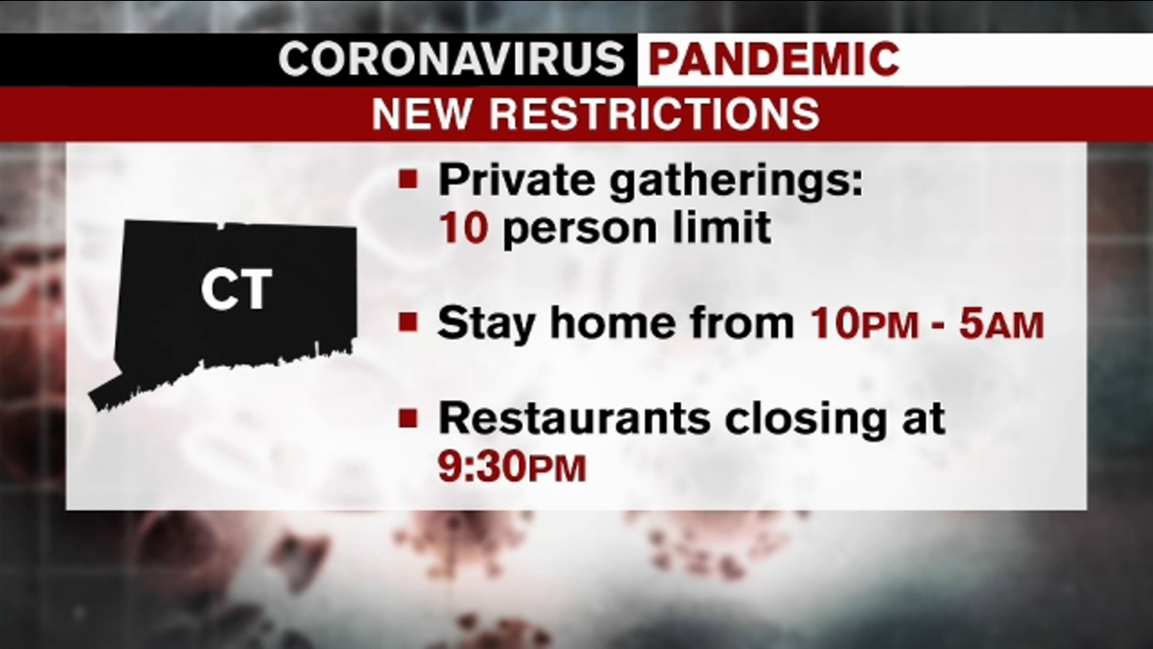 Covid Update Connecticut Rolls Back Phase 3 Reopening Adds New Restrictions Abc7 New York