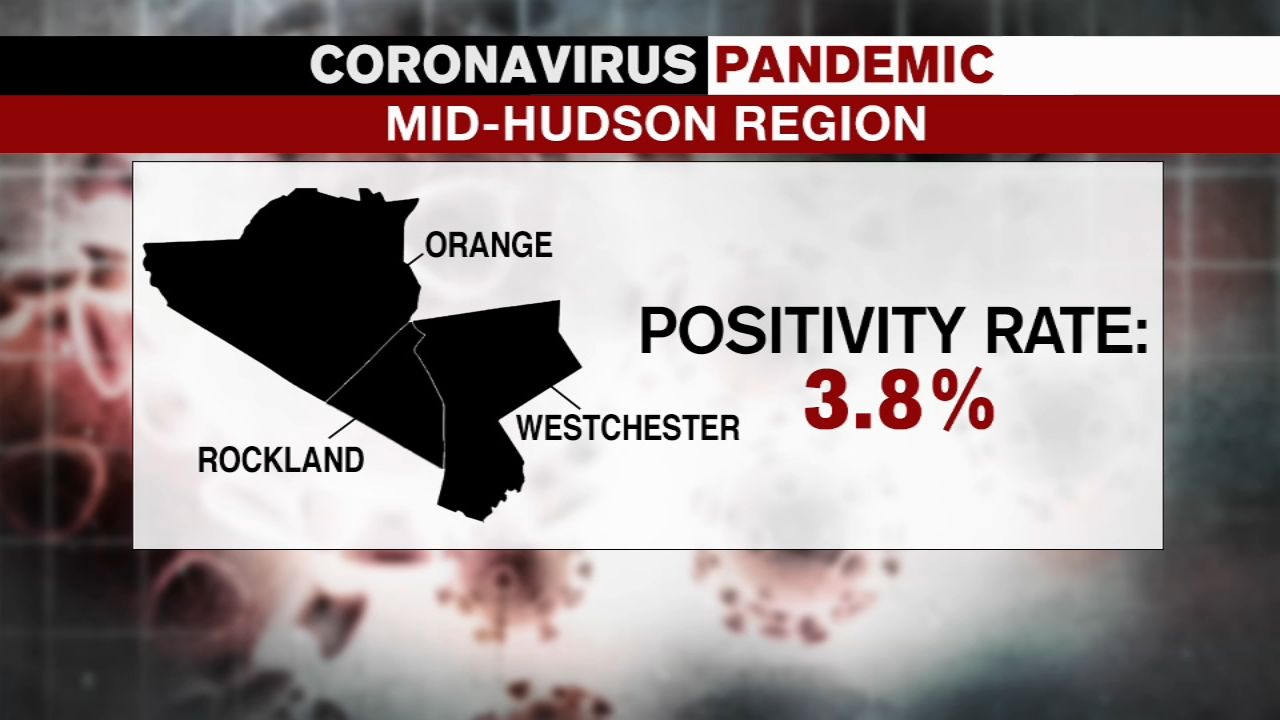 COVID New York: Micro-cluster zones added in Mid-Hudson region, but COVID  positivity rate drops - ABC7 New York