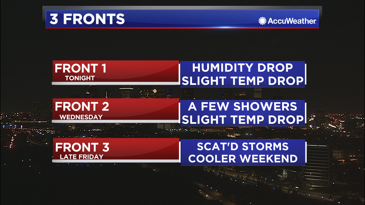 The first of three cool fronts arrives Sunday evening