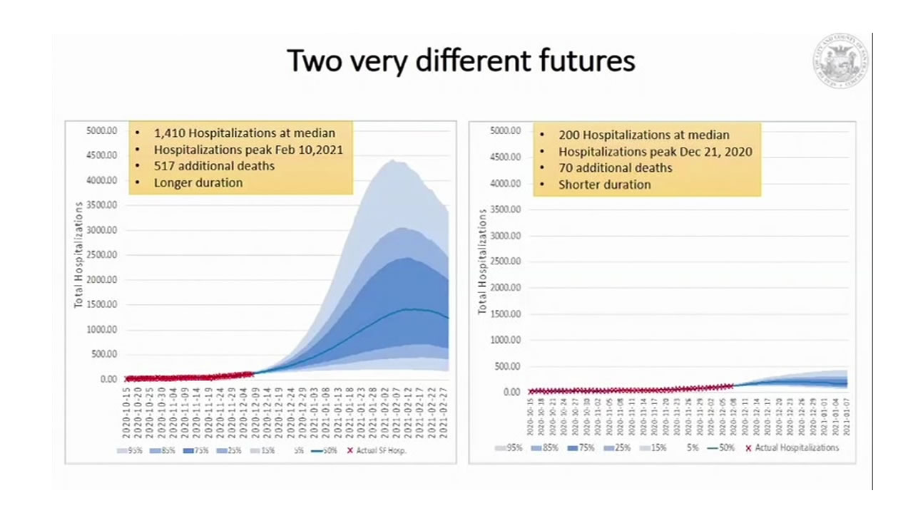 This graph of two COVID-19 projections was shared by San Francisco health officials on Dec. 9, 2020.
